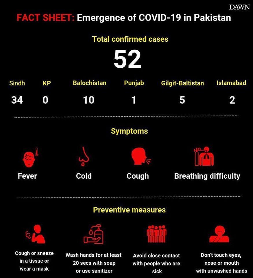 52 cases - Updates on the Novel Coronavirus (2019-nCoV) Outbreak in Pakistan