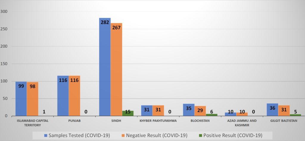 Graph25 2 1024x476 - Updates on the Novel Coronavirus (2019-nCoV) Outbreak in Pakistan